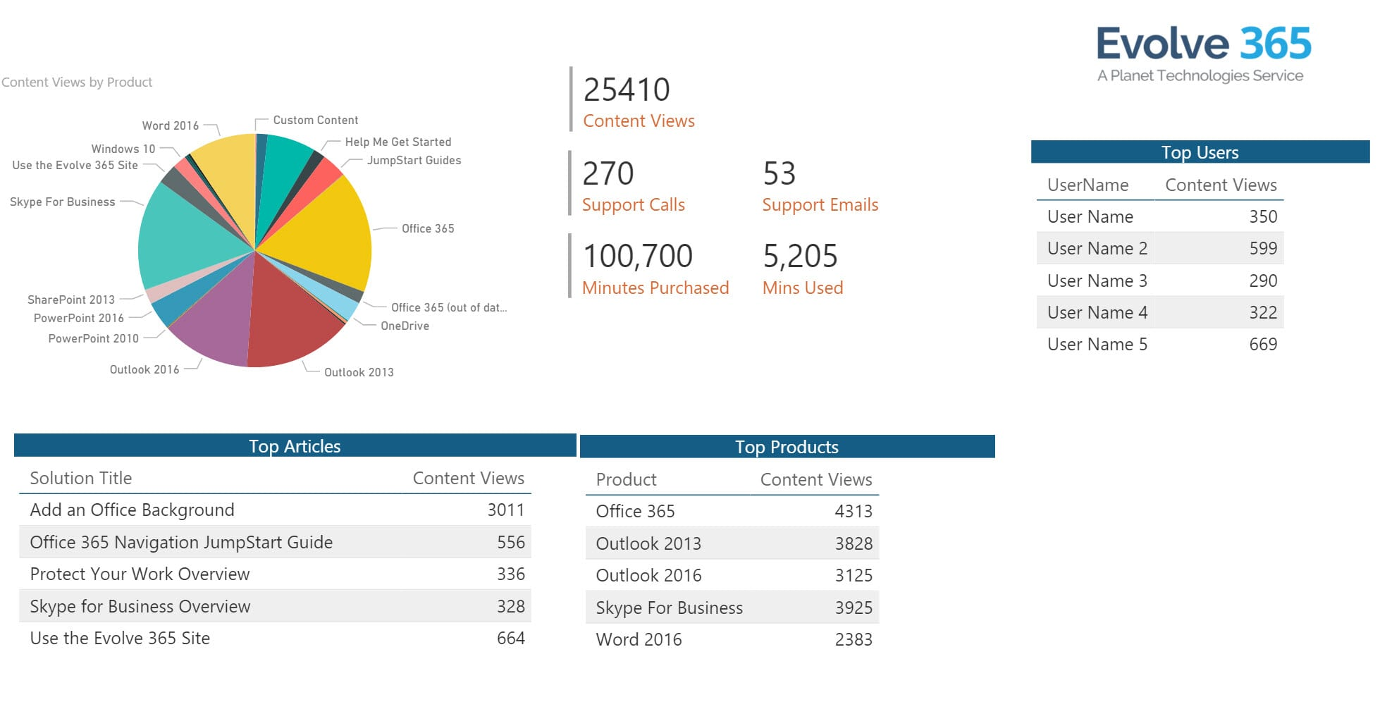 Evolve 365 Reporting Sample